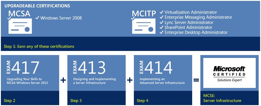 Mcse Microsoft Server 2012 Certification Exam 70 414 Share