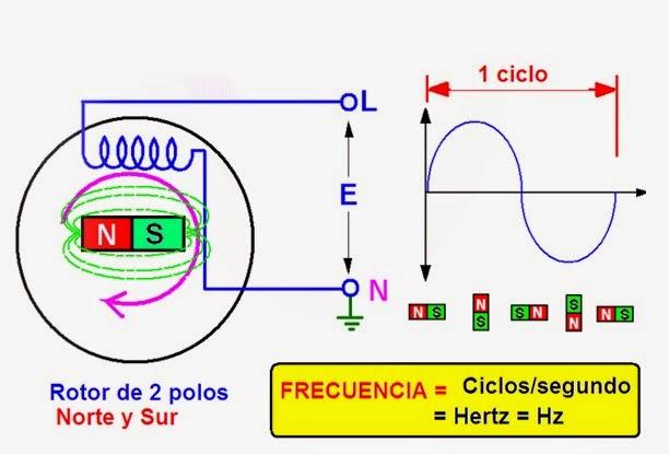 Formula De Hertz >> coparoman: Frecuencia eléctrica en los aerogeneradores