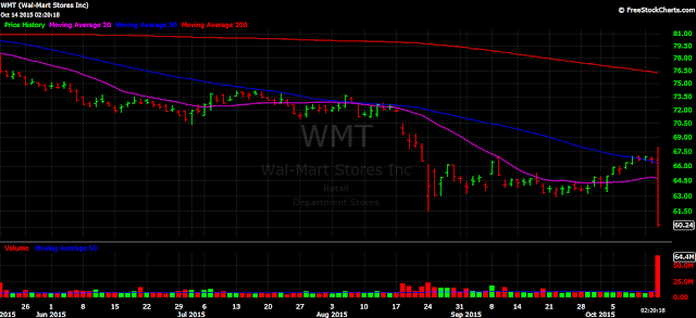 Wal-Mart stock WMT daily chart