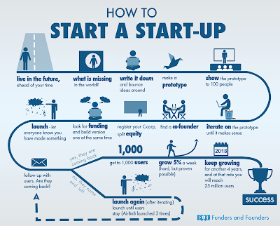 startups company, Startups tips, startups business, new business, business idea, how to start business, create startups, business presentation