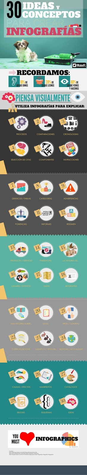 30 ideas y conceptos para crear infografías