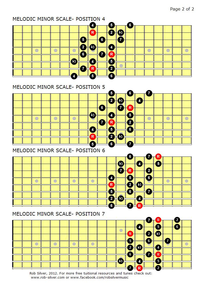 rob silver the melodic minor scale mapped out for eight string guitar. Black Bedroom Furniture Sets. Home Design Ideas