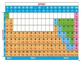 Tabel Periodik Unsur 2.1