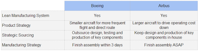 Boeing and Air Bus Supply Chain Strategy