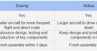 Essay on Boeing Australia E-Procurement - Bartleby.com
