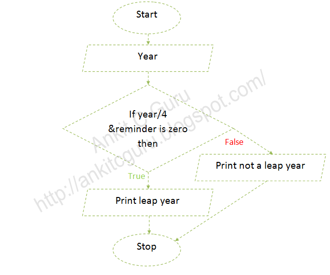 flowchart c program to check input year is leap year or not - Flowchart C