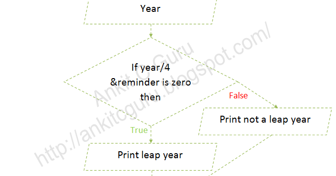 C Guru Ankit Flowchart C Program To Check Input Year Is