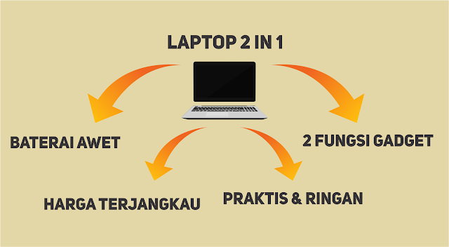 Keunggulan Laptop 2in1