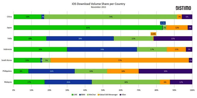 statistik pengguna BBM iOS