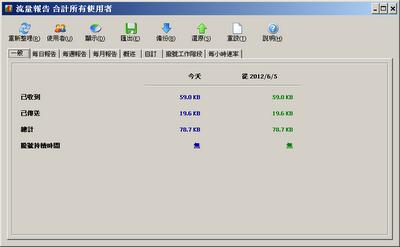 網路監控、流量統計工具,SoftPerfect NetWorx V5.3.2 多國語言綠色免安裝版!(x86+64)
