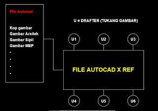 cara menggunakan X ref Autocad,File x ref Autocad,External REFFERENSI aUTOCAD