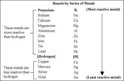 O Level Chemistry : Salts - preparing soluble salts