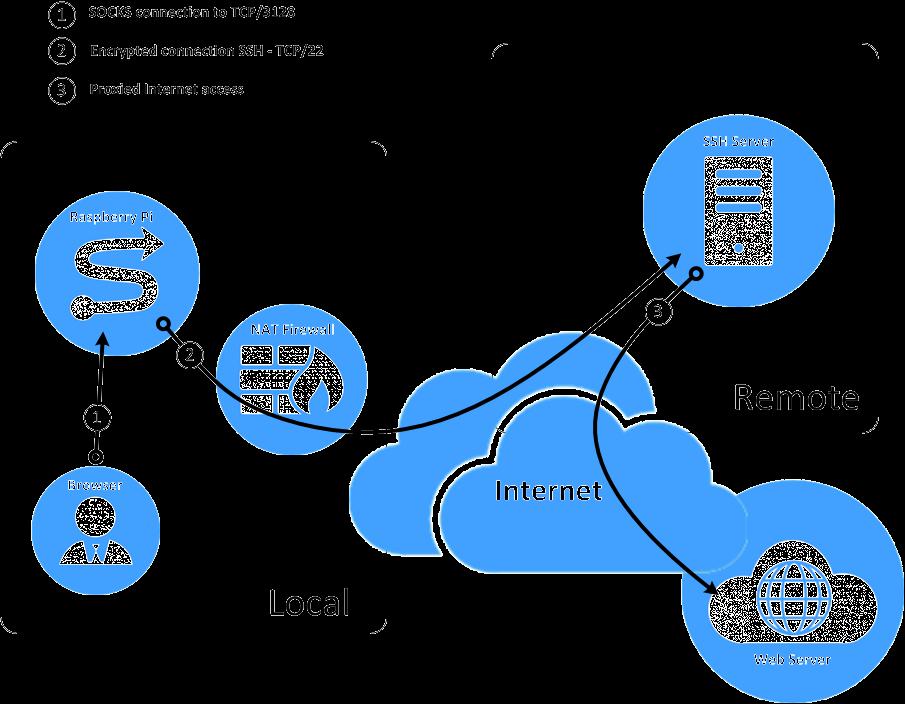 Configure a Raspberry Pi as an SSH SOCKS Proxy | Pi deployments