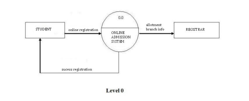 Draw A Dfd For Online Admission System Of An University