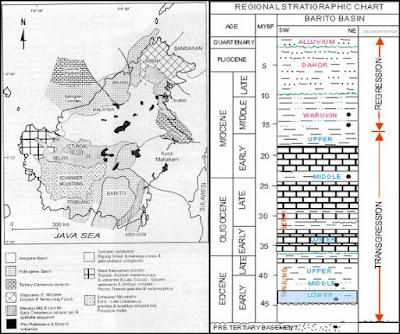 Tektonik dan stratigrafi cekungan barito