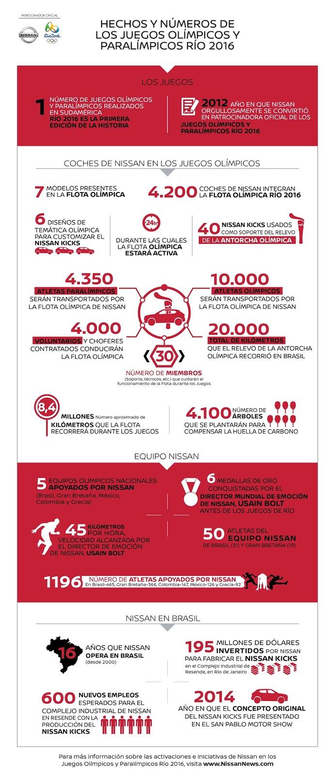 Los números de Nissan en los Juegos Olímpicos Rio 2016