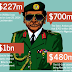 World Bank Tired With Enquiries About Abacha Loot