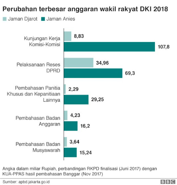 Budget Anggaran DPRD DKI Jakarta