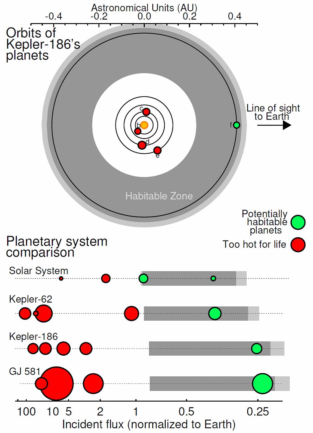 Beyond Earthly Skies: Habitability of Kepler-186f
