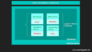 Virtualization Basics, What is Virtualization