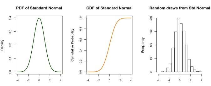 Normal distribution functions | R-bloggers