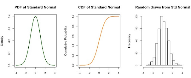 Normal distribution functions   R-bloggers