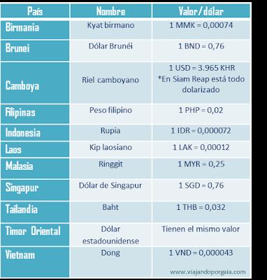 Tabla con nombre y valores de las monedas de cada país del sudeste