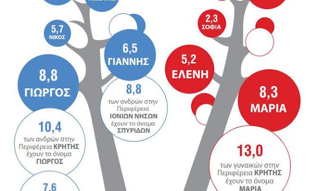 τα πιο συνηθισμένα ονόματα στην Ελλάδα