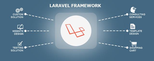php web development framework