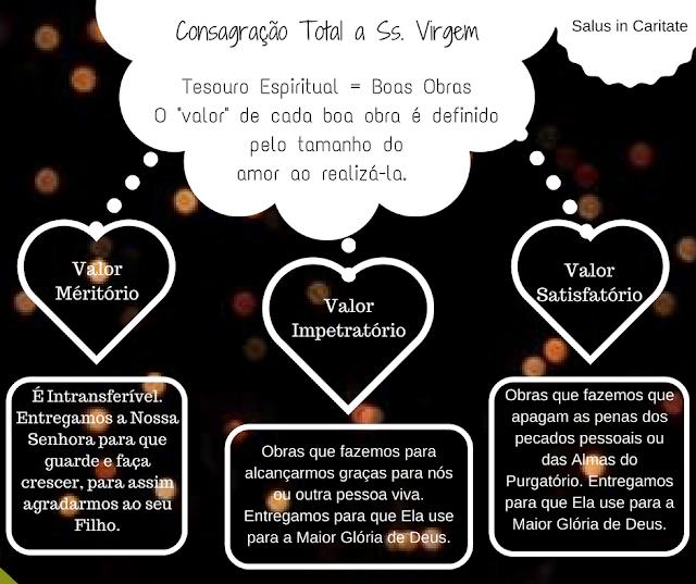 Total Consagração à Santíssima Virgem: COMO SE CONSAGRAR?