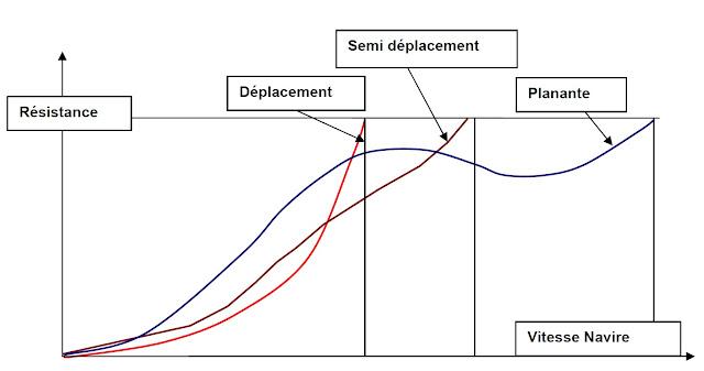 courbe de resistance coques
