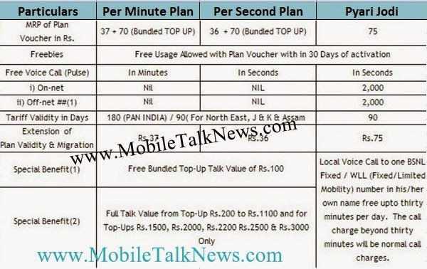 BSNL News  Validity and FRC Plan Mobile Talk News