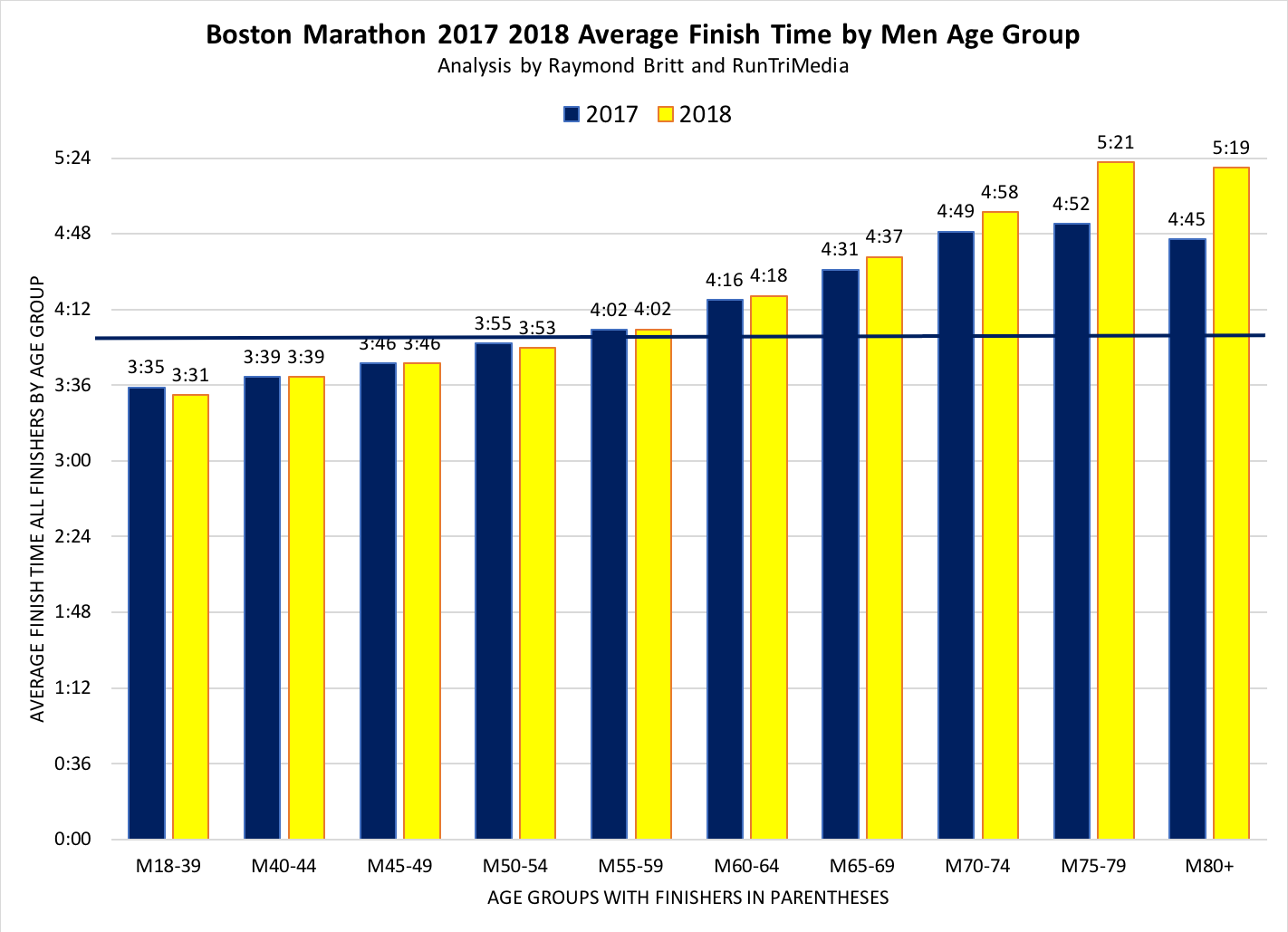 Here We Present Our Annual Comprehensive Results Analysis For All Starters Finishers Age Groups And The Impact Of Weather On Finish Times Plus A Link To