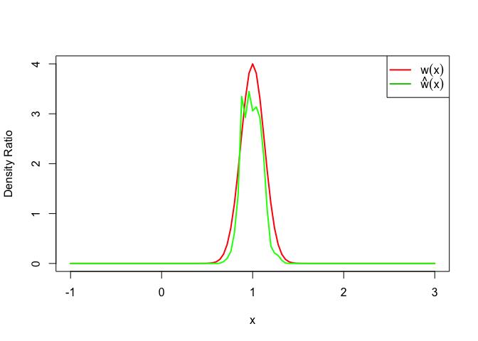 密度比:用于密度比估计的新R包