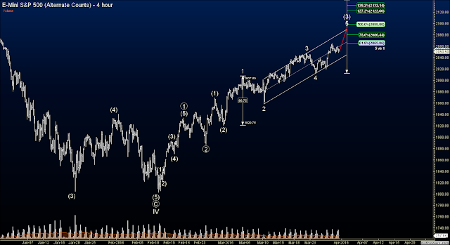 Elliott Wave Blog Futures - S&P Futures (ES) alternate