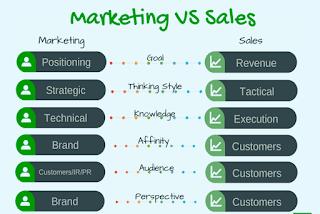 الفرق بين التسويق و المبيعات