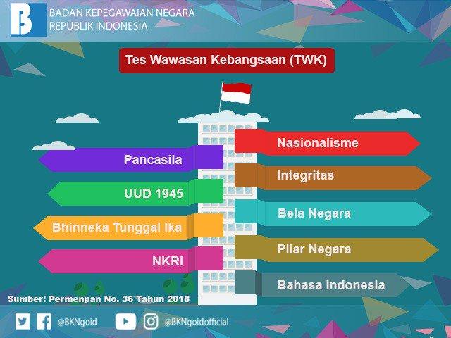 Materi Tes dan Alamat Lokasi Tes SKD CPNS Tahun 2018 se Indonesia