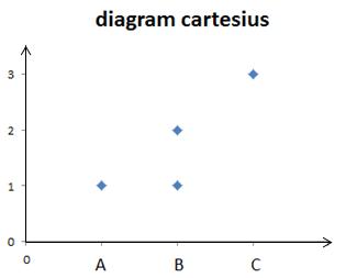 Rumah buku pengertian singkat relasi fungsi dan korespondensi satu diagram cartesiusgrafik ccuart Gallery