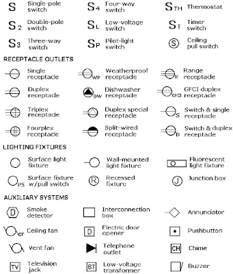 Fluorescent Lamp Symbol Floor Plan Symbols Electrical Electrical