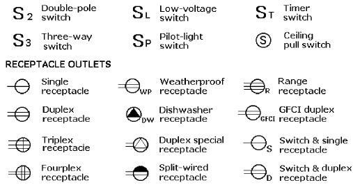 Gfci Outlet Switch Wiring Diagram 12v Illuminated Rocker Electrical Graphic Symbols Basic Information And Tutorials | ...