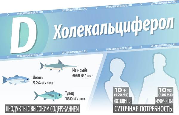 Витамин Д для организма — инфографика