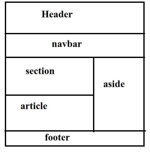 html 5 semantic elements