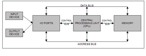Pengertian cpu central processing unit syahrurs blog diagram blok komputer ccuart Choice Image