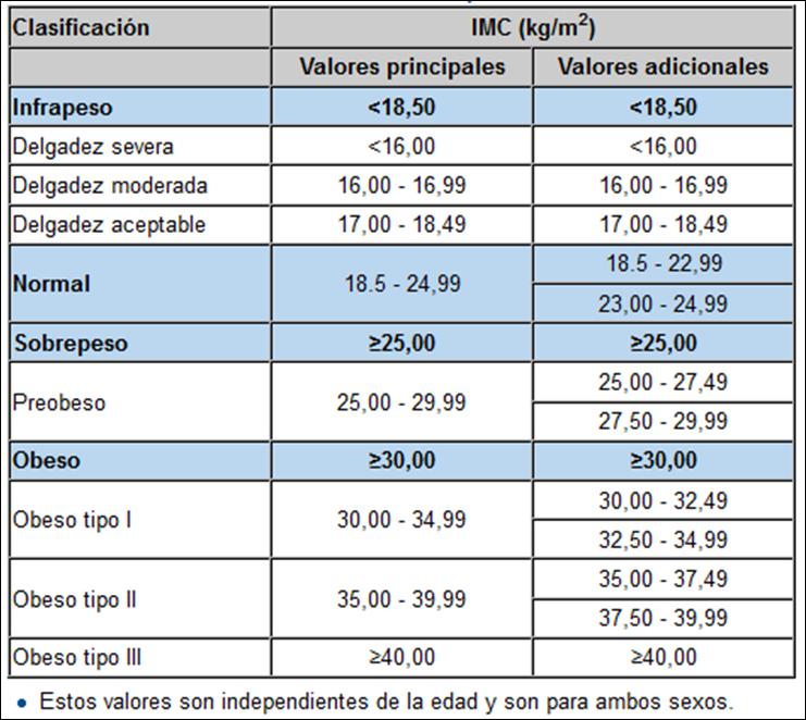 clasificación de la organización mundial de la salud imc