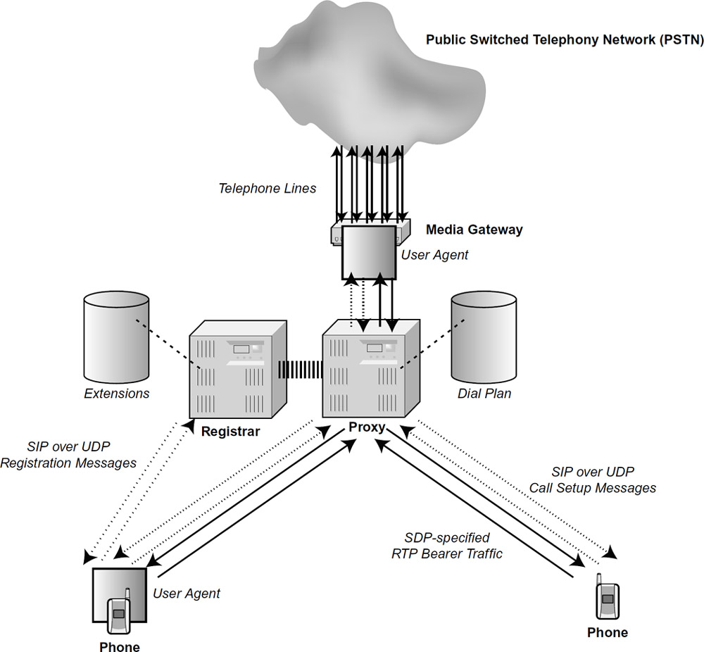 telecom made simple  the session initiation protocol  sip