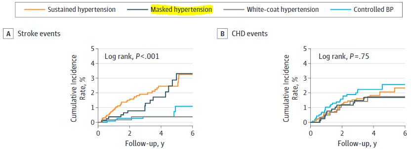 図:仮面高血圧と脳卒中リスク