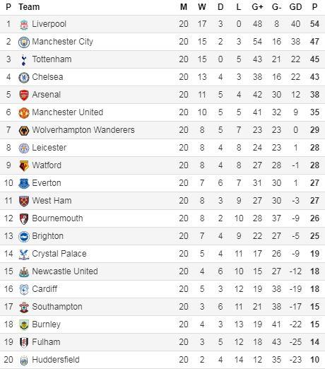 Klasemen Liga Inggris 2018-2019 Pekan 20