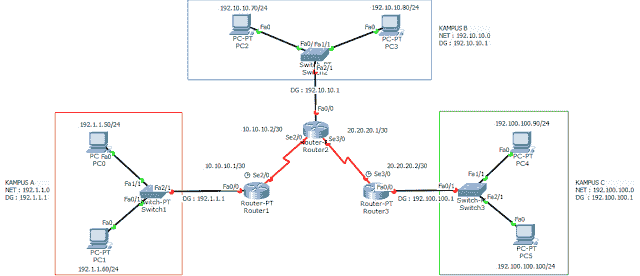 Konfigurasi tiga router