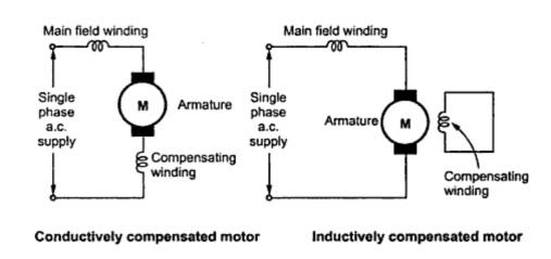 universal motor working