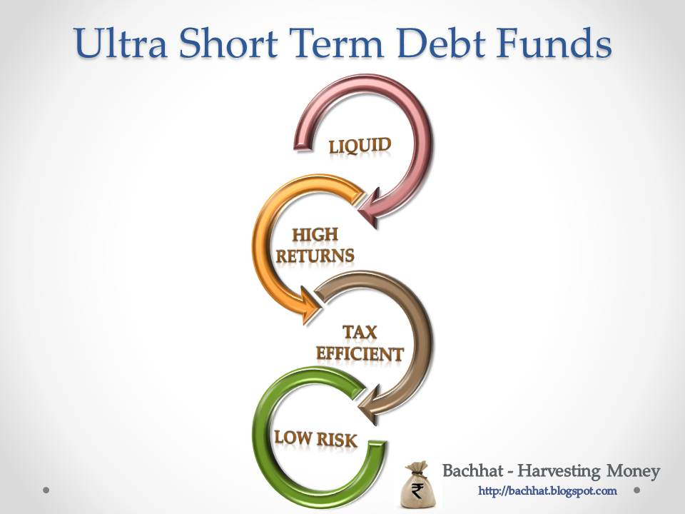 Bachhat - Harvesting Money: Ultra short term debt funds - Pepping up